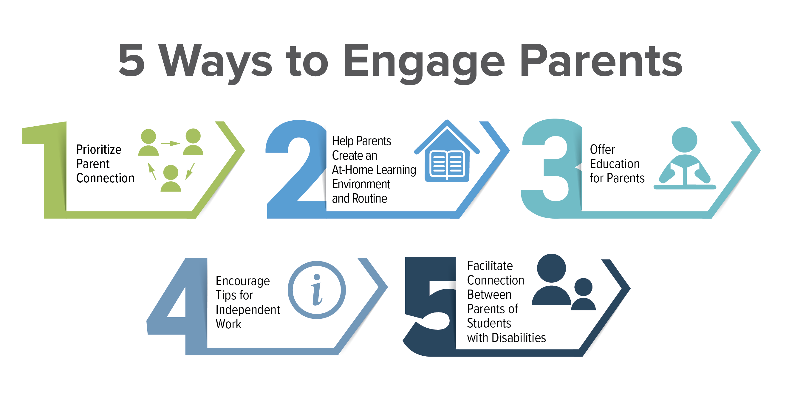 5 Ways to Engage Parents of Students in Special Education Programs During Remote Learning