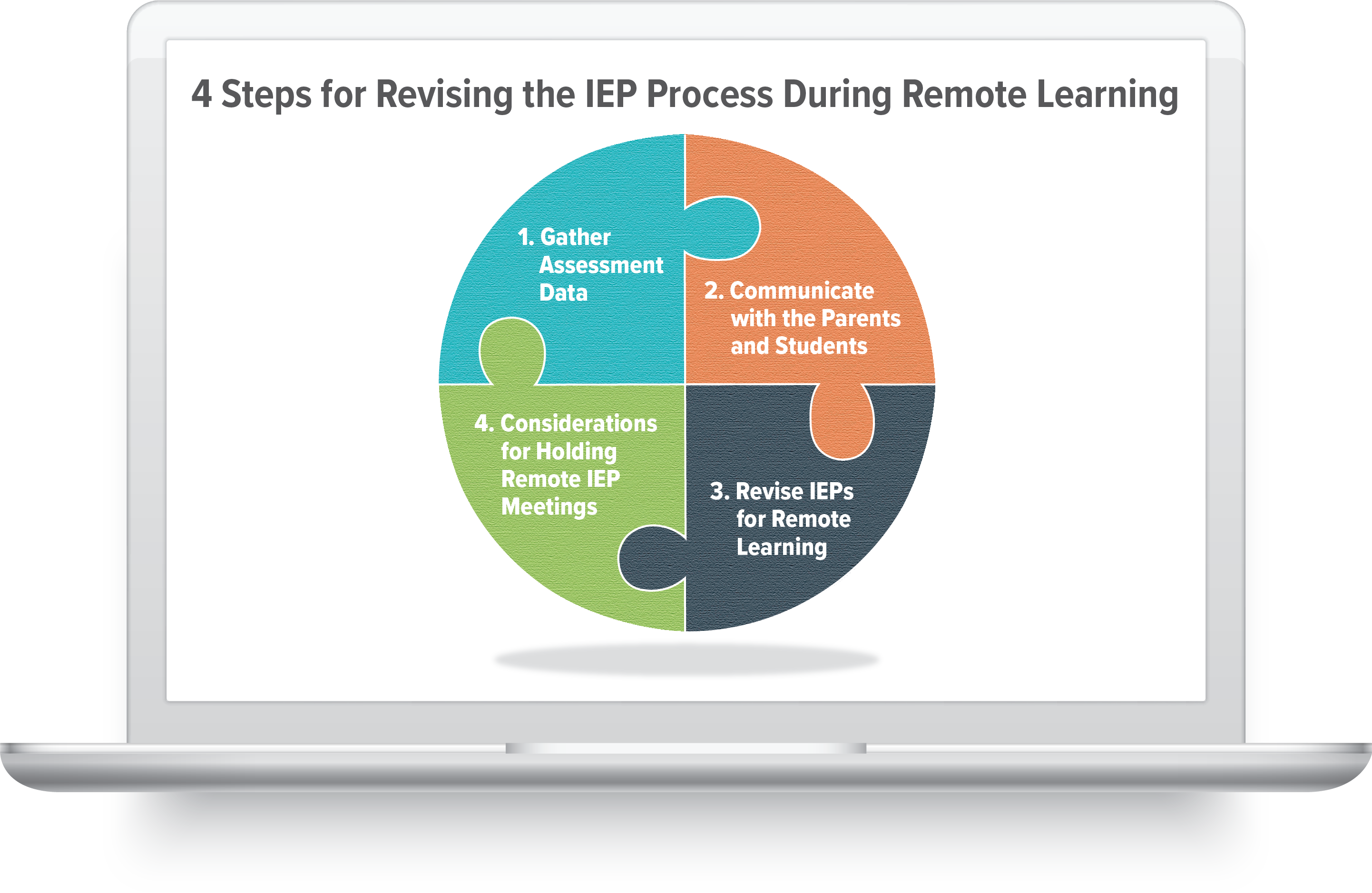 4 Steps for Revising the IEP Process During Remote Learning